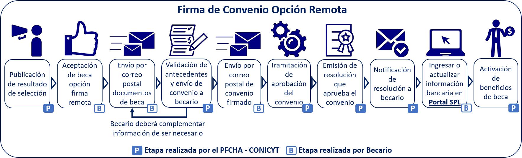VF Firma Convenio Remota