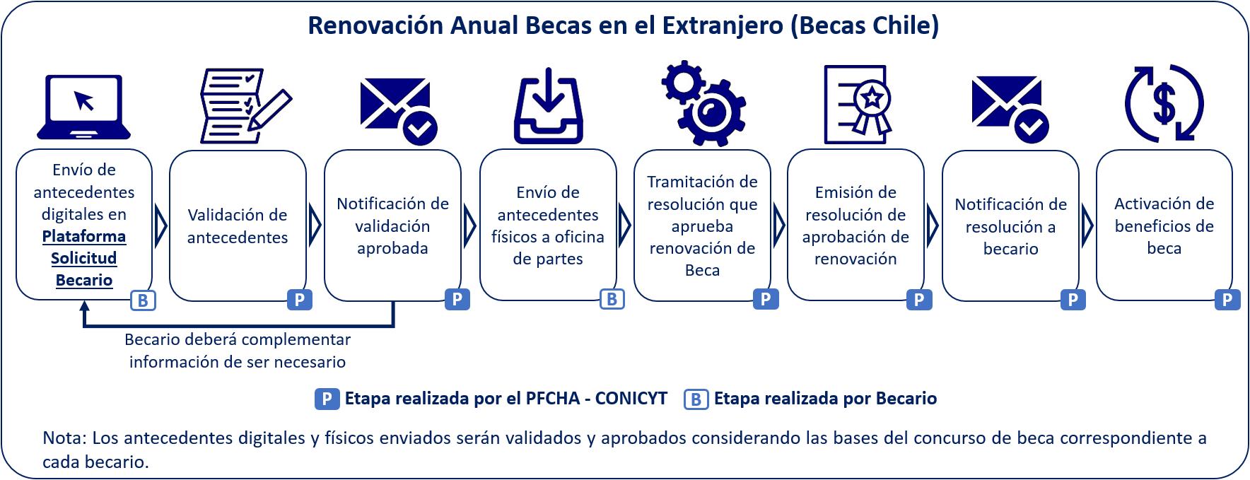 VF Renovación Becas Chile