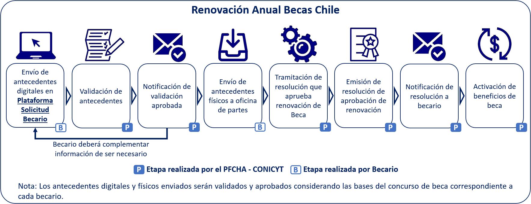 vf_renovacionbcl