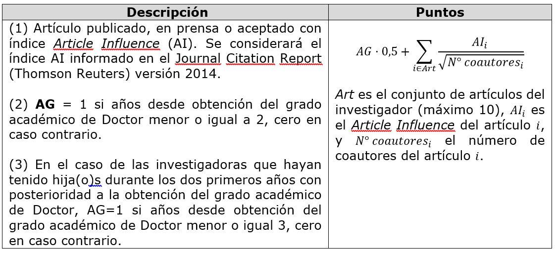 Ciencias Económicas y Administrativas