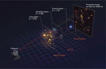 Astrónomos chilenos anuncian en Nature nueva forma de estudiar las galaxias y la aplican por primera vez al gas que las origina