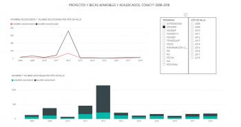 CONICYT presenta información actualizada sobre ciencia y género en Chile